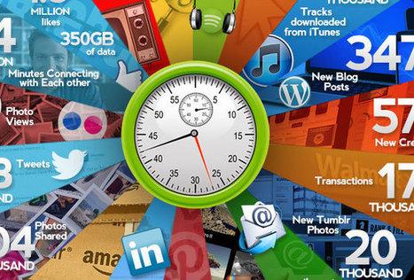 60 Sekunden Internet | Security-News | Scoop.it