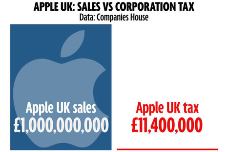 Apple's UK tax avoidance in two numbers | Intellectual Property news, views and opinions | Scoop.it