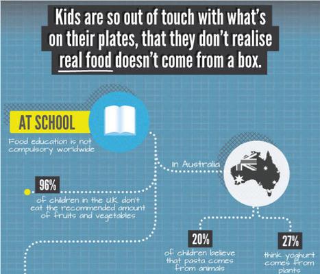 Why Food Education Matters - Edudemic | Montessori Education | Scoop.it