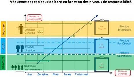 Tableaux de bord en collectivité | Visualiser ses données, décider clairement | Scoop.it