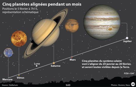 Le ciel de février : cinq planètes au programme ! | Espace | Scoop.it