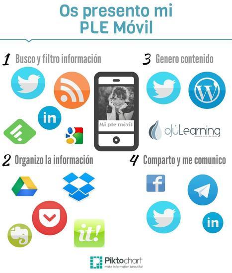¿Cómo construyo el #PLE? Os presento mi PLE #móvil | Linguagem Virtual | Scoop.it
