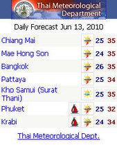 Klimaat Thailand: wat is de beste reistijd? - Thailandblog.nl | Op reis naar Bangkok | Scoop.it