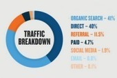 Study: Search, email remain strong in driving B2B traffic, leads | Beyond Marketing | Scoop.it