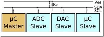 .Net Micro Framework : let's use I2C bus ! | Arduino, Netduino, Rasperry Pi! | Scoop.it