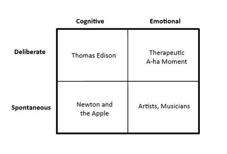 Psych Pedia: Types of Creativity | Genius | Scoop.it
