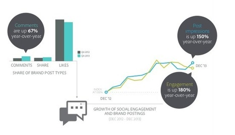 Report: Social Media Continues to Shape the Digital Marketplace | Small Business News and Information | Scoop.it