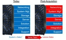Users drive IBM-Lenovo partnership - SiliconANGLE | Digital-News on Scoop.it today | Scoop.it