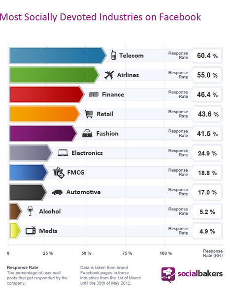 Socialbakers Reveals New Standards in Social ... - Everything PR | Public relations trends | Scoop.it