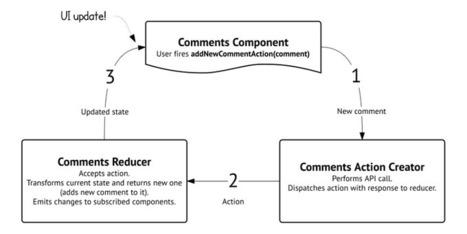 Universal React with Rails: Part IV | Modern web development | Scoop.it