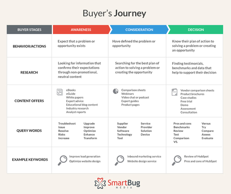 How to Align Your SEO Strategy & Buyer Journey | Marketing_me | Scoop.it