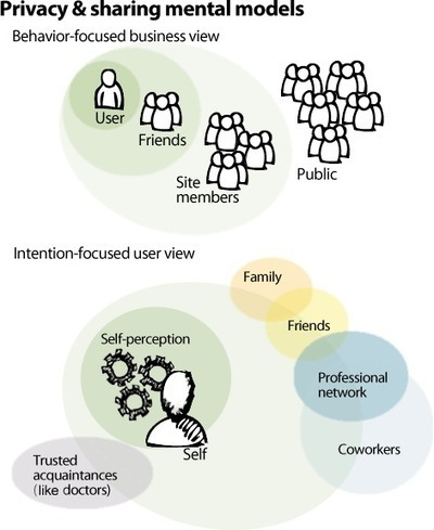 Intention-Focused Design: Applying Perceptual Control Theory to Discover User Intent :: UXmatters | Effective UX Design | Scoop.it