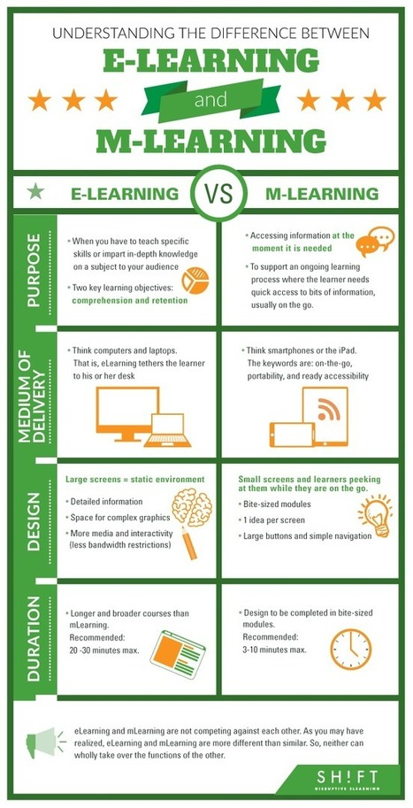 Diferencias entre eLearning y mLearning #infografia #infographic #education | DB: Moodle para docentes | Scoop.it