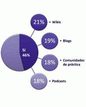 La formación blended y las tutorías, los nuevos protagonistas de la formación | E-Learning, Social Media y TIC en pequeñas dosis. | Educación a Distancia y TIC | Scoop.it