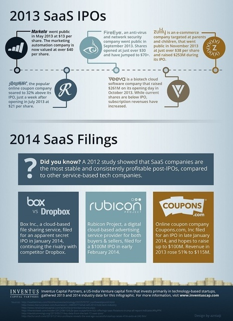 Why SaaS startups are on Cloud Nine - YourStory.com | Information Technology & Social Media News | Scoop.it