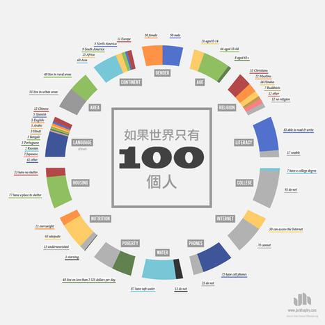 這名設計師把全世界濃縮成只有100個人。裡頭有上過大學的人數讓人不敢相信! | 就是要台灣製造 | Scoop.it