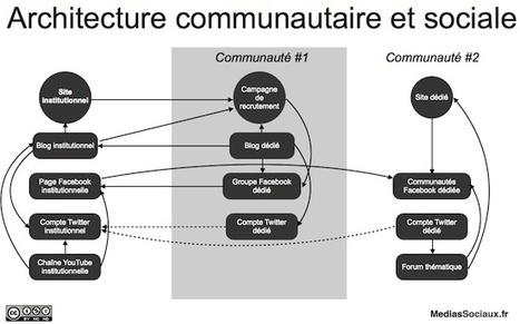 De l'intérêt de définir une architecture communautaire et sociale - MediasSociaux.fr | Community manager, my future | Scoop.it