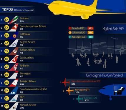 #Emirates migliore compagnia del mondo | Turismo, viaggiatori e dintorni-Comunicazione e accoglienza (non solo) 2.0 | Scoop.it