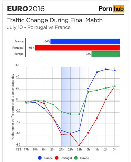 Le statistiche di Pornhub Insight relative ad Euro 2016 | Web marketing strategie & news | Scoop.it