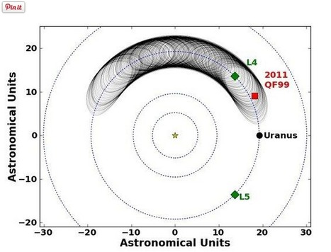 Trojan asteroid in Uranus' orbit: Planets are 'playing ball' with it | Amazing Science | Scoop.it