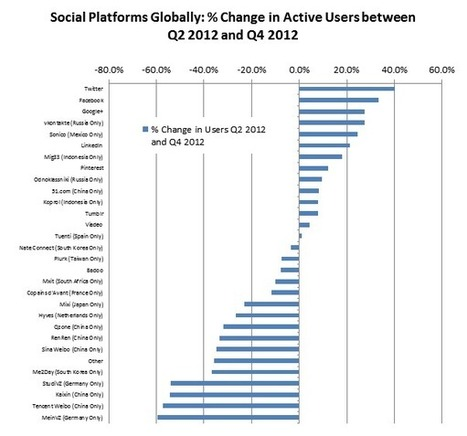 SOCIAL PLATFORMS GWI.8 UPDATE: Decline of Local Social Media Platforms | Social Networks & Social Media by numbers | Scoop.it