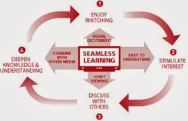 @Ignatia Webs: What to research? Seamless learning or self-directed learning in MOOC? | IPAD, un nuevo concepto socio-educativo! | Scoop.it