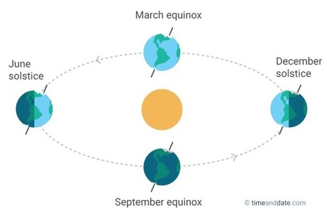 The Autumnal Equinox | Geography Education | Scoop.it