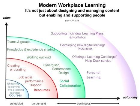 An Overview of Modern Workplace Learning | Aprendizaje y Cambio | Scoop.it