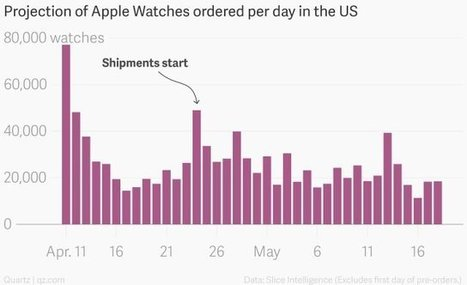30 000 commandes d'Apple Watch par jour aux Etats Unis | Geek 2015 | Scoop.it