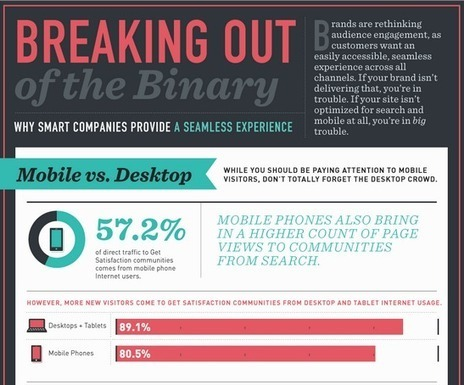 Infographic: The Case for Mobile Optimization - Marketing Technology Blog | Social Media | Scoop.it