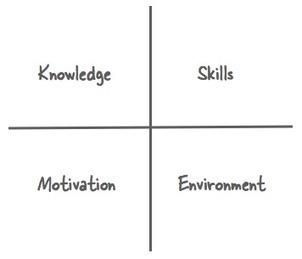 "Training design: How to avoid boring ""awareness"" training | instructional design | Scoop.it"