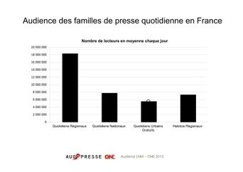 La presse quotidienne régionale toujours n°1 en Alsace | Les médias face à leur destin | Scoop.it