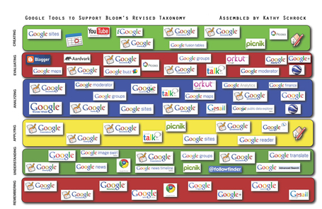 Kathy Schrock's - Google Blooms Taxonomy | iGeneration - 21st Century Education | Scoop.it