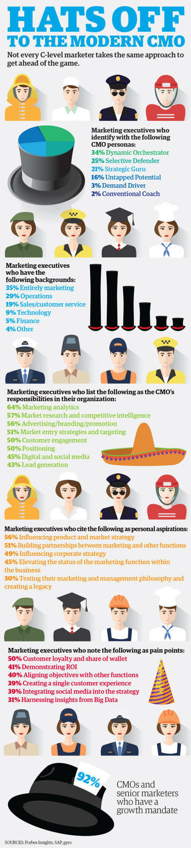 Hats Of The Modern CMO #Infographic | MarketingHits | Scoop.it