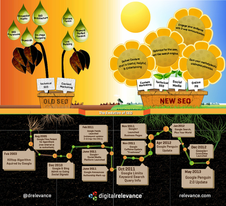 A Decade of Evolution in the SEO Ecosystem [Infographic] | SEO | Scoop.it