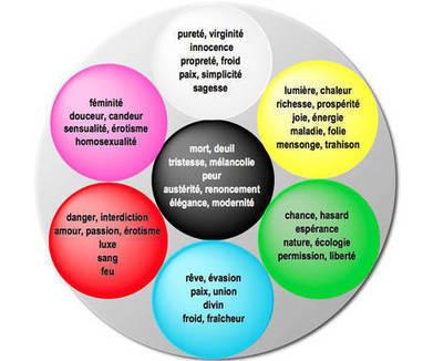 Dossier sur la signification des couleurs | Franglophonie | Scoop.it