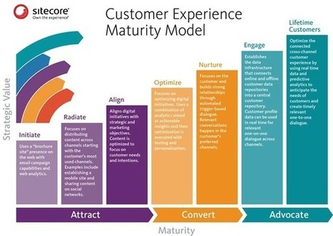 Use Data, Experiences to Create Lifetime Customers | Guest Service | Scoop.it