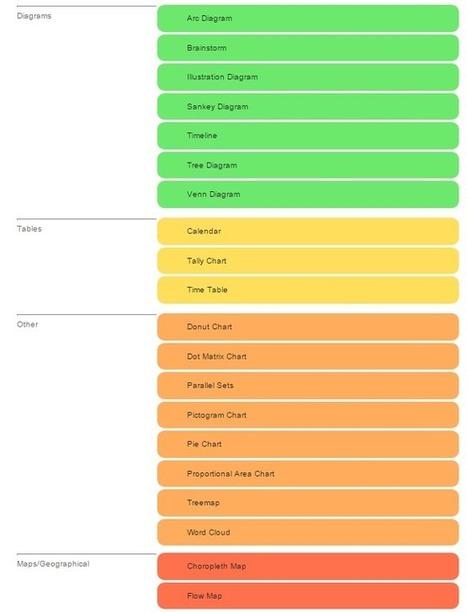 Catálogo de Visualización de Datos: cuándo usar mapas de Choropleth, diagramas etc, #eng | Pedalogica: educación y TIC | Scoop.it