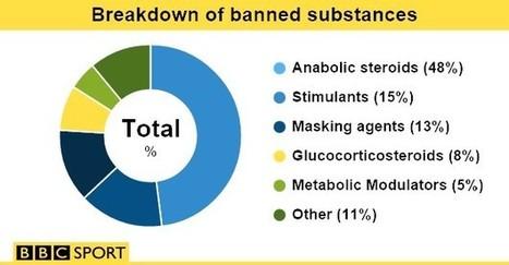 Banned drugs found in 3,000 samples   Mauvaises pratiques dans le sport pro   Scoop.it