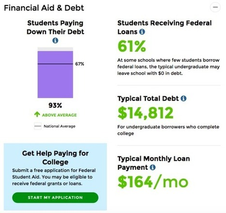 The Government Just Made It Much Easier to Tell Which Colleges Are a Waste of Money | Universities and Colleges | Scoop.it