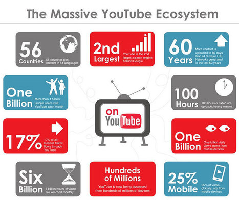 The Complete Guide to Building a Successful YouTube Channel | Sces Humaines | Scoop.it