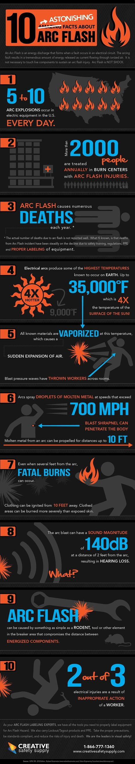 Top 10 Astonishing Facts about Arc Flash | All Infographics | Scoop.it