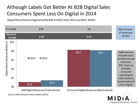 Consumer Spending On Digital Music Fell In 2014 [Yes You Read That Right] | MIDiA Research | Kill The Record Industry | Scoop.it