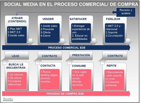 #Empresa: Hará social CRM cuando sus comerciales sean sociales   365 Inmo   Scoop.it