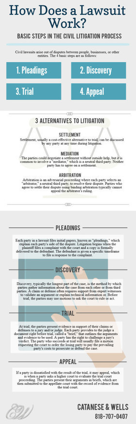How Does a Lawsuit Work: An Infographic - Catanese Law a law corporation | Legal Solutions | Scoop.it