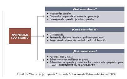 Metodologías activas: ¿Cooperas o colaboras en tu aula? | Educacion, ecologia y TIC | Scoop.it