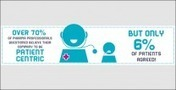 Infographic - Patient Adherence in the US | Heart and Vascular Health | Scoop.it