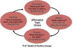 Expert Speak – Using Appreciative Inquiry for bringing a positive change | WIZDOM | Appreciative Education | Scoop.it