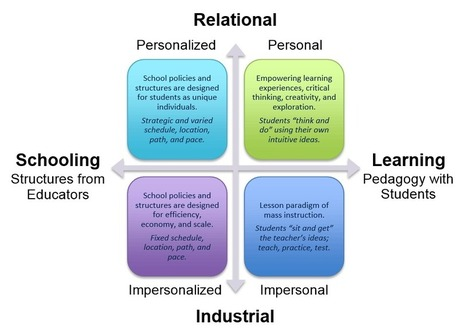 Personalized Learning or Personalized Schooling? - DreamBox Learning | Instructional Design | Scoop.it