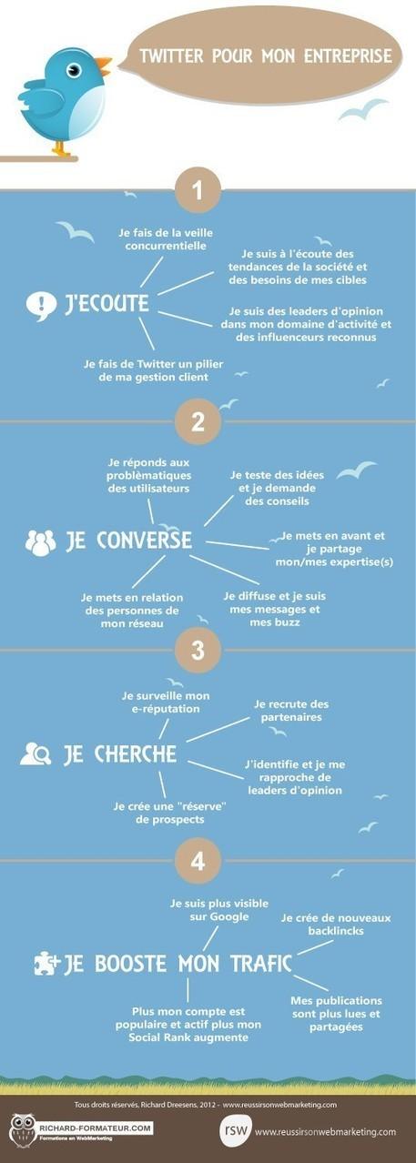 Twitter - Quel usage pour mon entreprise | Réseaus sociaux | Scoop.it